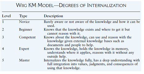 wiig km model Academiaedu is a platform for academics to share research papers.